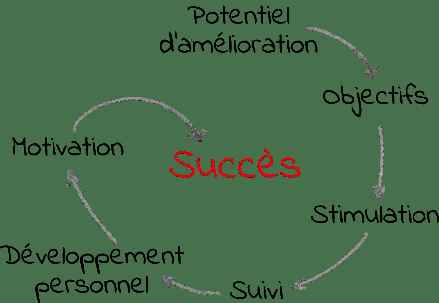 Lors d'un coaching en magasin, nous identifions les forces et les axes de travail individuels.